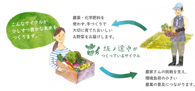 坂ノ途中からお野菜を買っていただくことの意味|イメージ画像